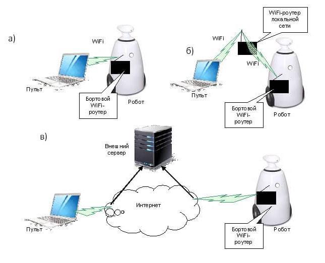 схемы управления промо роботом